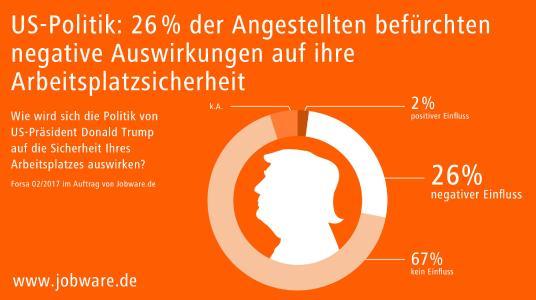 26 Prozent fürchten um Arbeitsplatz