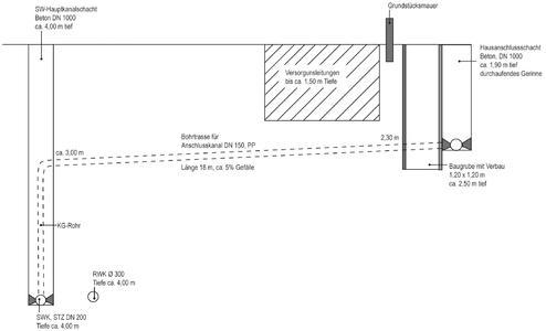 grabenlose neuverlegung eines hausanschlusskanales tracto technik gmbh co kg pressemitteilung. Black Bedroom Furniture Sets. Home Design Ideas