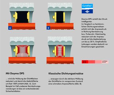 doyma durchf hrungssysteme f r jede anforderung die dauerhaft sichere abdichtungsl sung doyma. Black Bedroom Furniture Sets. Home Design Ideas