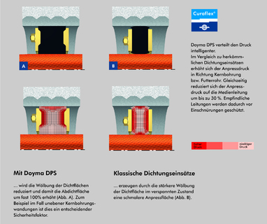 Doyma DPS (Double Profile System)