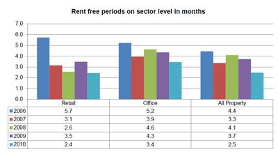 IPD study: Cologne shows longest rent free periods