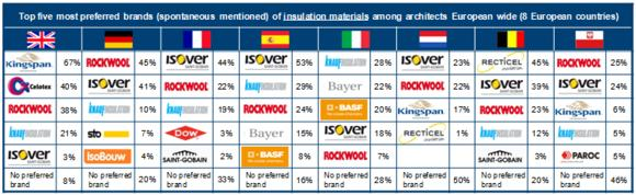 Isover and Rockwool belong to top five preferred insulation brands of European architects