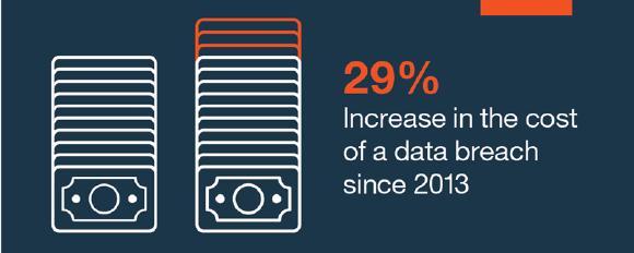 IBM Security/Ponemon-Studie: Weltweit steigende Kosten bei Datenlecks