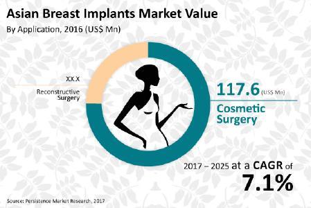 asian breast implants market