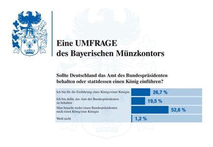 Die Mehrheit will weder Bundespräsident noch König, so das Ergebnis der Umfrage von BAYERISCHES MÜNZKONTOR. Grafik: BAYERISCHES MÜNZKONTOR