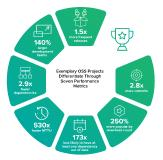 2020 State of the Software Supply Chain Report -> Exemplary OSS Projects Differentiate Through Seven Performance Metrics