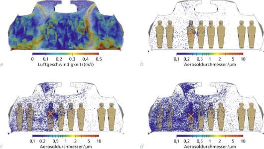 Simulationsszenario Flugzeug – wie verteilen sich Aerosole im Innenraum?