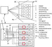 Neue RFID-Chips für noch zuverlässigere Identifikation und Lokalisation von metallischen Objekten