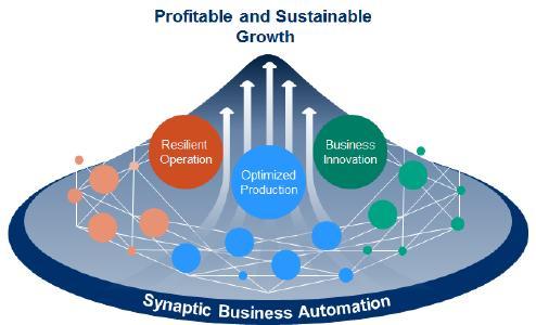 Yokogawa kündigt Synaptic Business AutomationTM-Konzept für industrielle Automatisierungs- und Steuerungstechnik an