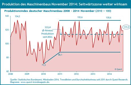 Produktion Maschinenbau 2008 bis November 2014