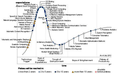 Figure 1. Hype Cycle for Emerging Technologies, 2012. Source: Gartner (July 2012)