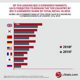 Infographic Global Sales Forecasts by yStats.com