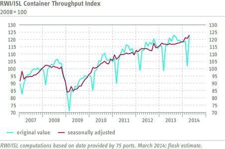 RWI/ISL Container Throughput Index March 2014