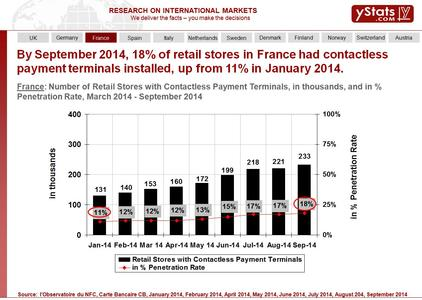 Number of Retail Stores with Contactless Payment Terminals