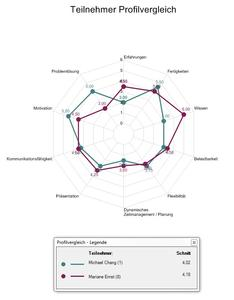 Profilvergleich in Ingentis easy.pes 2014
