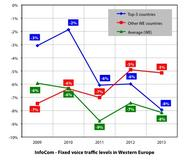 InfoCom – Fixed voice traffic levels in Western Europe