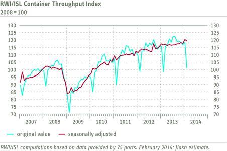 RWI/ISL Container Throughput Index February 2014