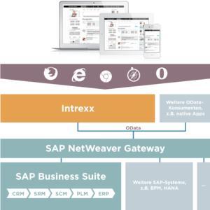 SAP Integration Intrexx
