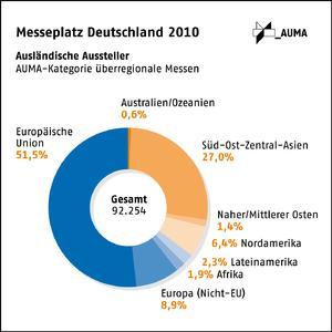 Messeplatz Deutschland 2010: Wieder mehr ausländische Aussteller