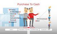 Purchase To Cash: Weiterverrechnung in SAP