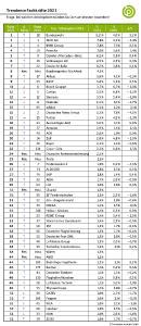 Grafik Trendence Fachkräfte Ranking