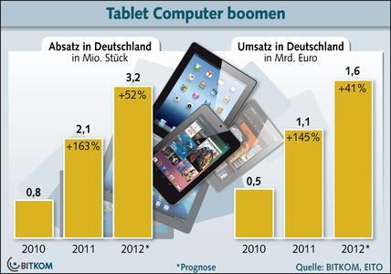 Tablet Computer im Dauerboom