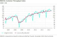 RWI/ISL Container Throughput Index: Ongoing upward trend in world trade