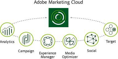Adobe Digital Marketing Cloud