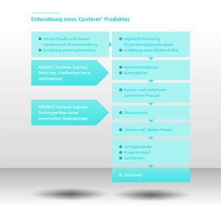 Grafik - Entwicklung Conform