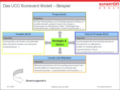 Experton Group präsentiert Scorecard Nutzenmodell für Unified Communications & Collaboration