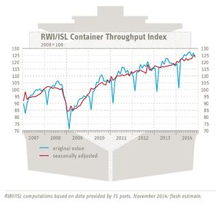 RWI/ISL Container Throughput Index November 2014