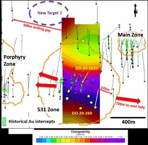 3D IP plan at 450m depth, with RPA (2019) conceptual pits and gold mineralisation at Douay's 531 Zone and surrounding areas. Yellow dots represent priority and permitted drill sites, including completed drill-hole DO-20-269 collared just south of DO-19-262; drill site with white hole trace represents a possible hole to test the eastern edge of the current (open) IP anomaly