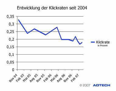 Entwicklung der Klickraten in den vergangenen drei Jahren
