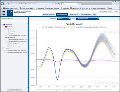 Screenshot Monitor Fachkräfte