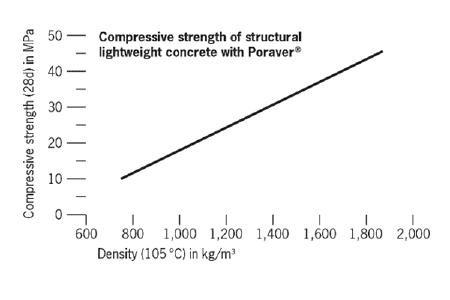 Compressive strentgh