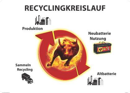 Recyclingkreislauf bei Banner Batterien