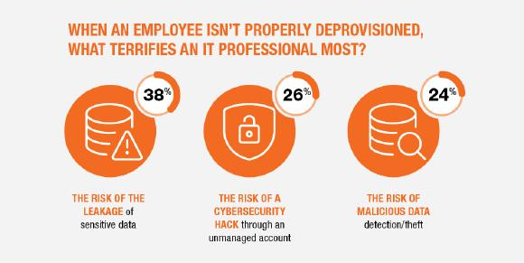 When an Employee isn't properly deprivisioned, what terrifies an IT Professional most?