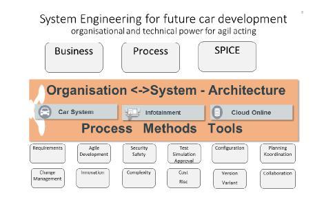 Systems Engineering für die zukünftige Fahrzeugentwicklung (Quelle: Gollwitzer)