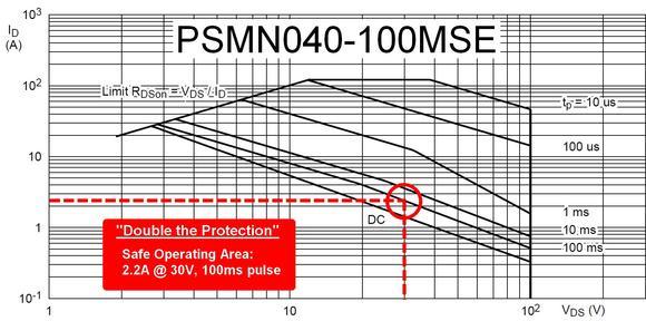 PSMN040 100MSE SOA