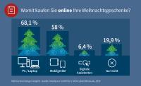 G DATA: Deutsche shoppen am lieben via PC oder Notebook im Internet