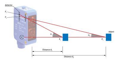 Reflexions-Lichttaster mit Hintergrundausblendung emittieren einen fokussierten Lichtstrahl und unterscheiden das vom Objekt reflektierte Licht von dem der Hintergrundobjekte, da dieses unter einem anderen Winkel und daher an einer anderen Stelle am Detektor auftrifft