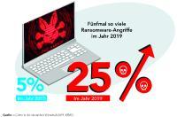 Laut KPMG waren 2019 fünfmal so viele Unternehmen von Cyberattacken betroffen als noch im Jahr 2015.