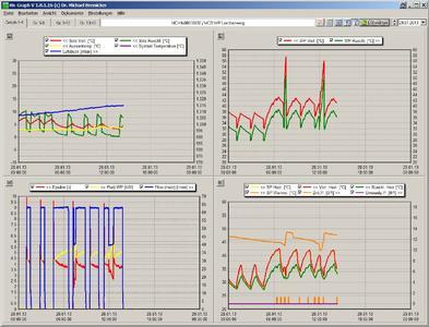 Das MC-Hx-System von MB DataTec formt aus den Messdaten auch mehrere komplexe Grafiken gleichzeitig