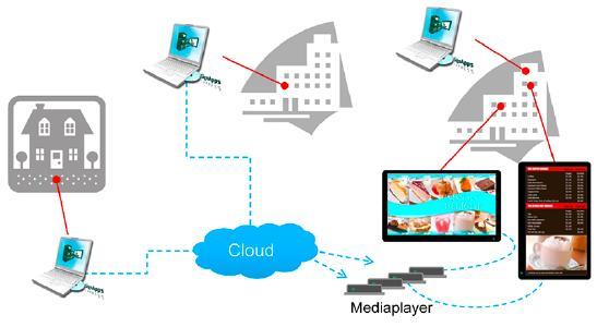 IAdea Digital Signage Software SignApps Express aus der Cloud 1