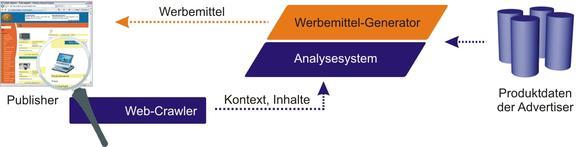 Grundprinzip des Contextual-Advertising mittels Crawler, intelligentem Analysesystem und Werbemittelgenerator