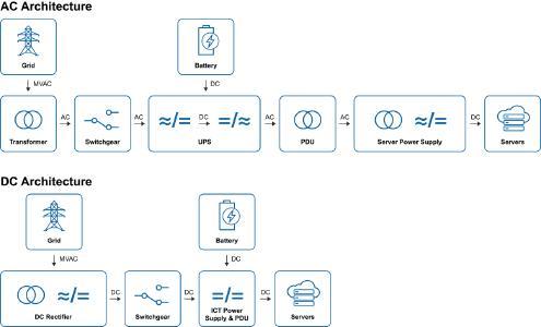 Vergleich AC- vs. DC-Architektur: Die Speisung mittels Gleichspannung kommt mit ungleich weniger Komponenten aus