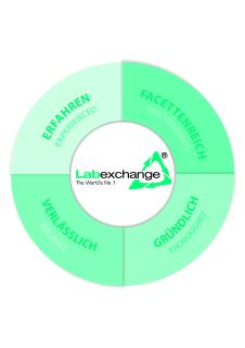 Der MArkenwertkreis der Labexchange GmbH
