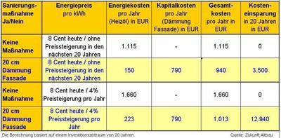 Eine Beispielrechnung zeigt: Altbausanierung lohnt sich auch finanziell Grafik Zukunft Altbau