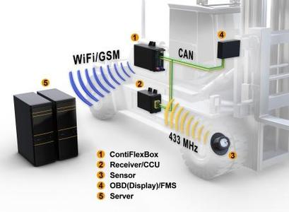 Das Telematik-System aus ContiPressureCheck™ und ContiFlexBox ermöglicht durch die Sammlung, Bereitstellung und Weiterleitung von reifen- und fahrzeugbezogenen Daten ein effizientes Flottenmanagement