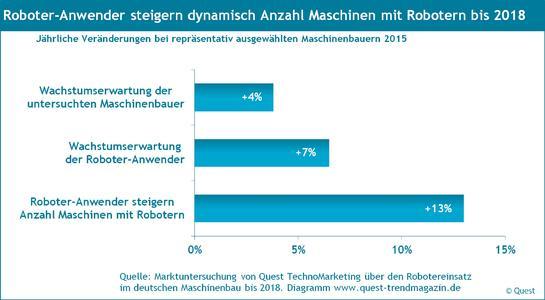 Wachstum des Robotereinsatzes an den Maschinen bis 2018